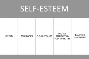 Self-esteem in practical terms